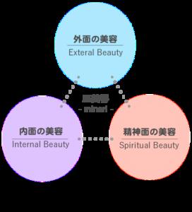 五行理論×筋膜リリースエステ」融合の美容矯正(小顔・骨盤・体質改善 )エステサロン池袋